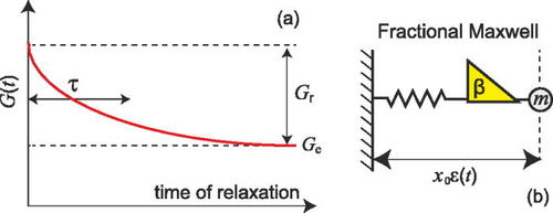 Oscillations and damping in the fractional Maxwell materials