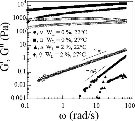 Rheology and calorimetry of microtextured colloidal